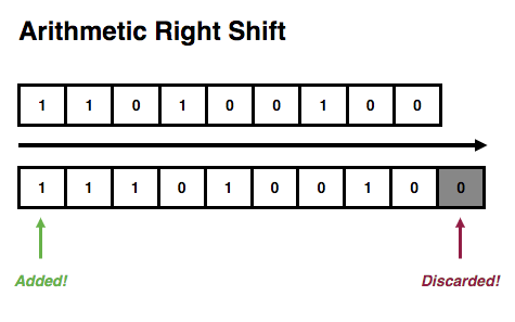 Arithmetic Right Shift Example