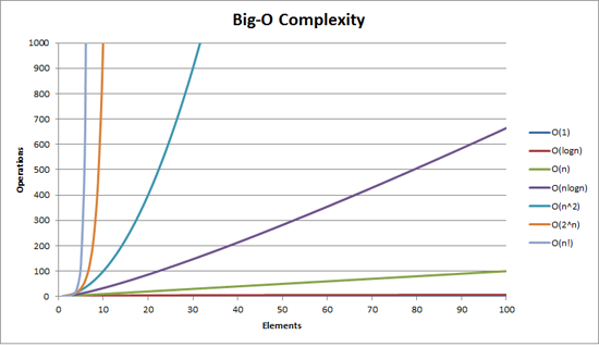 Big O complexity graph