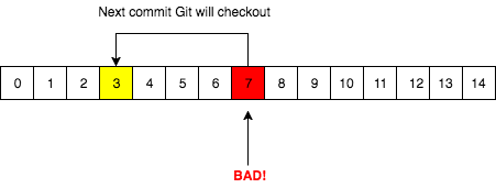 The first step Git bisect will do