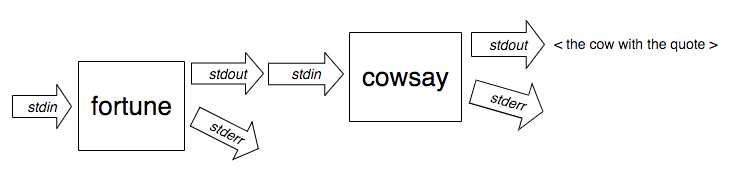 "A drawing showing the three streams connected to both ""fortune"" and ""cowsay"", but this time showing the ""stdout"" arrow of ""fortune"" pointing to the ""stdin"" arrow that goes into the ""cowsay"" box."
