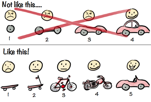 An image showing that building a car consists in fact of building a skate, then a scooter, then a bicycle, then a motorbike and finally getting to a car
