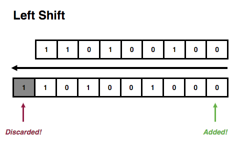 Left Shift Example