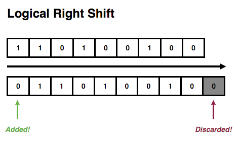 Logical Right Shift Example