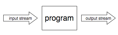 "An arrow with ""input stream"" pointing to a box in which ""program is written."