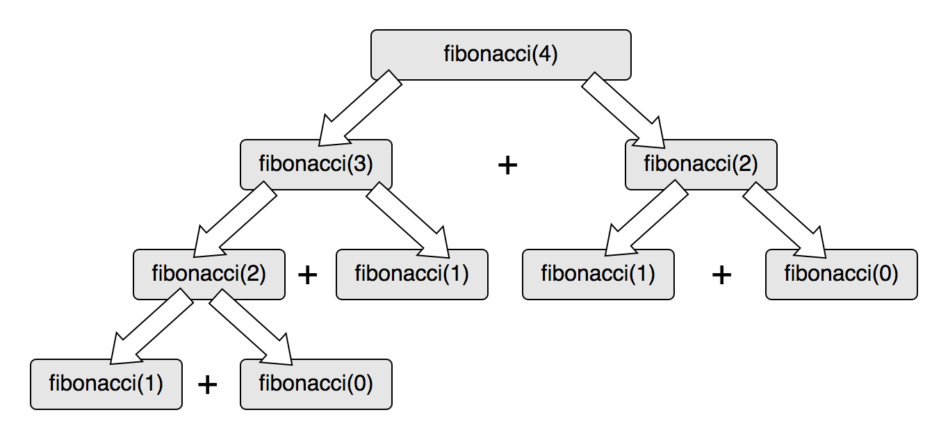 Bubbling up results in the Fibonacci function call hierarchy