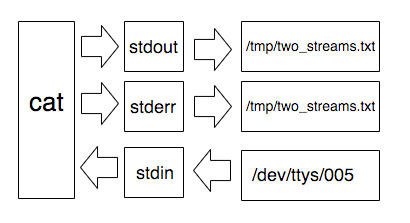 A drawing showing that instead of `stdout` and `stderr` pointing to `/dev/tty` they point to the file path.