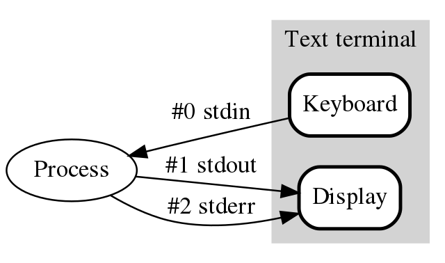 "An image showing that the monitor is attached to ""stdout"" and ""stderr"" and that the keyboard is attached to ""stdin"""