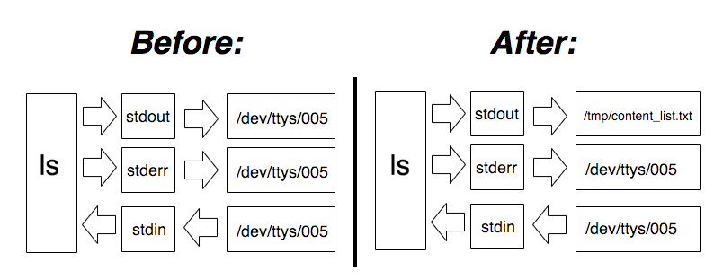 A drawing showing the before and after states of the streams when using `ls`. Initially the `stdout` would point to `/dev/tty` but after we do a redirection it points to the file path.