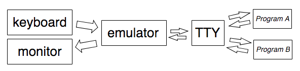 A diagram showing that data flows from the keyboard through the terminal emulator and the TTY driver all the way to a program and can then flow back all the way from the program to a display