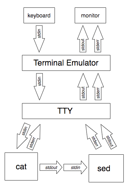 "A diagram showing data flowing down from the keyboard to the emulator, then the TTY, then ""cat"", ""sed"" and finally flowing all the way back to a monitor."